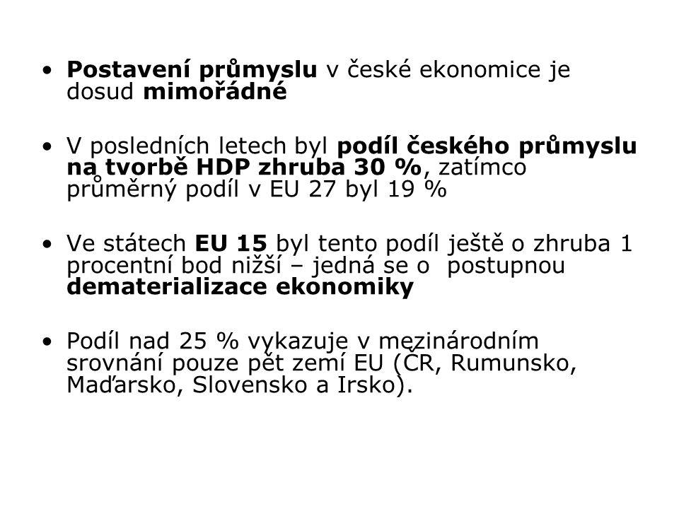 Postavení průmyslu v české ekonomice je dosud mimořádné V posledních letech byl podíl českého průmyslu na tvorbě HDP zhruba 30 %, zatímco průměrný pod