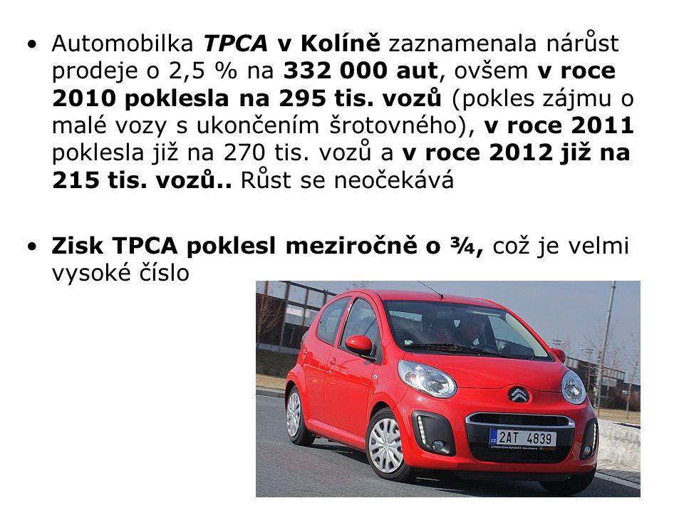 Automobilka TPCA v Kolíně zaznamenala nárůst prodeje o 2,5 % na 332 000 aut, ovšem v roce 2010 poklesla na 295 tis. vozů (pokles zájmu o malé vozy s u