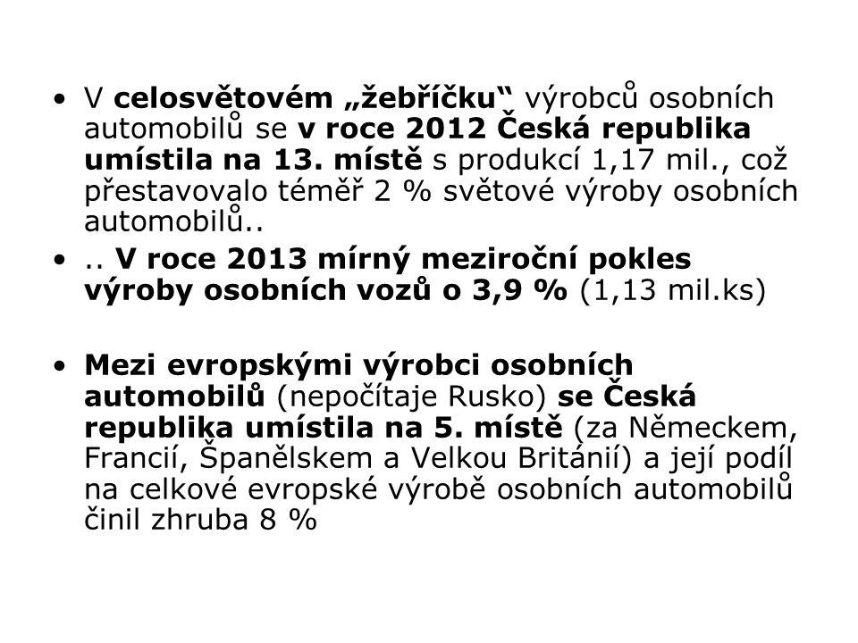 """V celosvětovém """"žebříčku"""" výrobců osobních automobilů se v roce 2012 Česká republika umístila na 13. místě s produkcí 1,17 mil., což přestavovalo témě"""