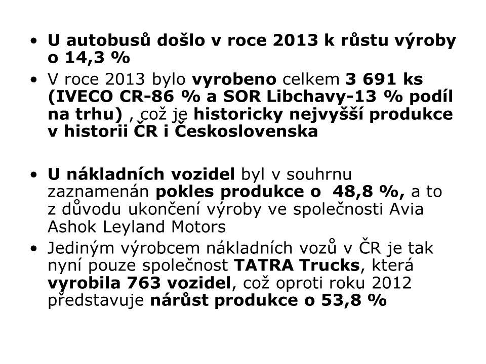 U autobusů došlo v roce 2013 k růstu výroby o 14,3 % V roce 2013 bylo vyrobeno celkem 3 691 ks (IVECO CR-86 % a SOR Libchavy-13 % podíl na trhu), což