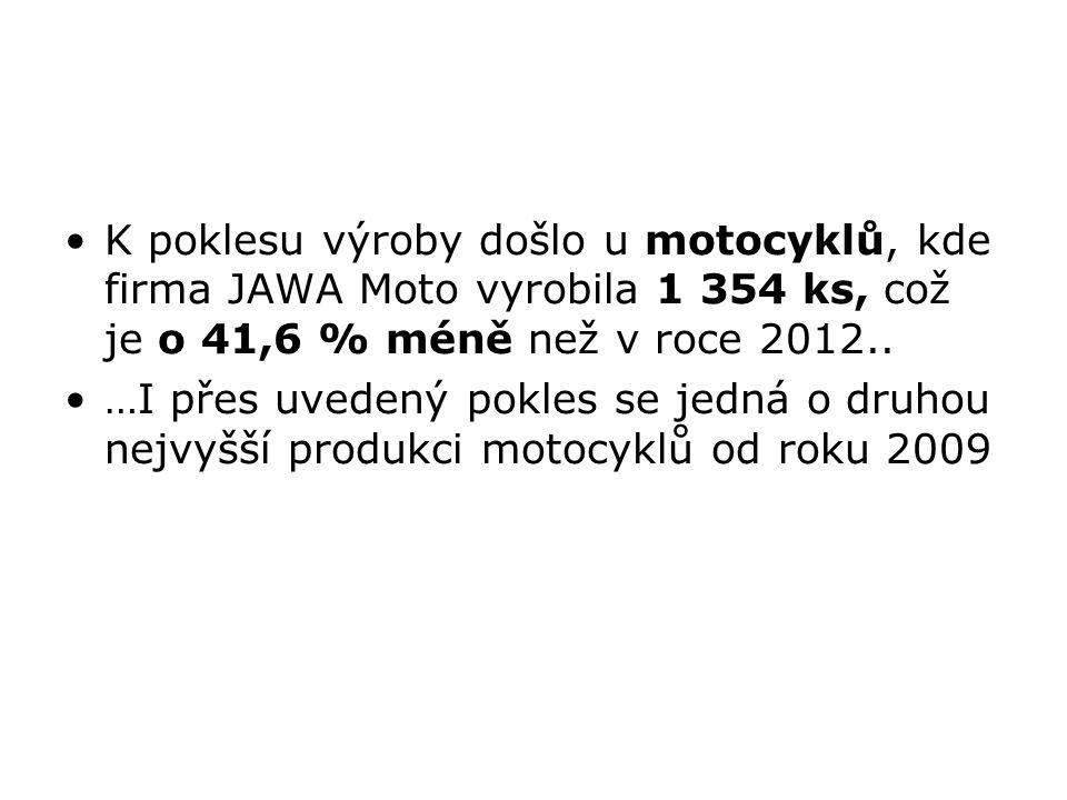 K poklesu výroby došlo u motocyklů, kde firma JAWA Moto vyrobila 1 354 ks, což je o 41,6 % méně než v roce 2012.. …I přes uvedený pokles se jedná o dr