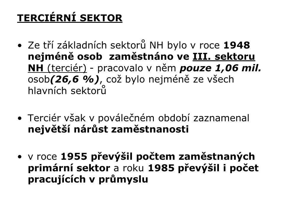 TERCIÉRNÍ SEKTOR Ze tří základních sektorů NH bylo v roce 1948 nejméně osob zaměstnáno ve III. sektoru NH (terciér) - pracovalo v něm pouze 1,06 mil.