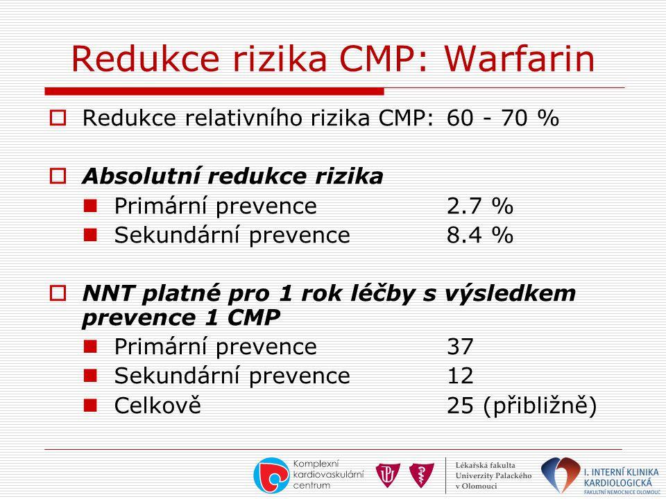 Redukce rizika CMP: Warfarin  Redukce relativního rizika CMP:60 - 70 %  Absolutní redukce rizika Primární prevence2.7 % Sekundární prevence8.4 %  N