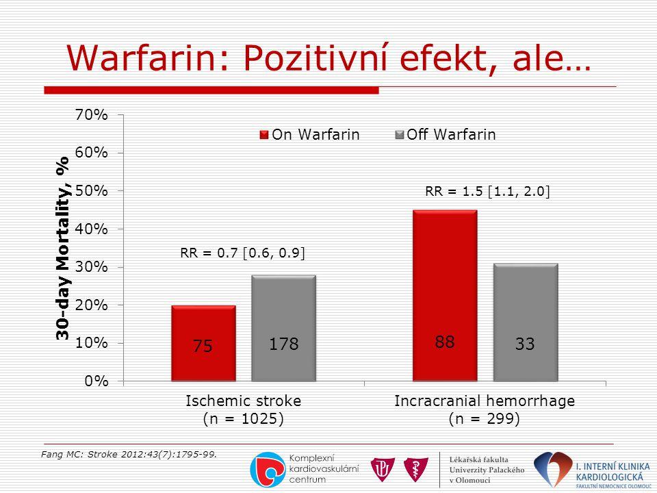 Warfarin: Pozitivní efekt, ale… Fang MC: Stroke 2012:43(7):1795-99.