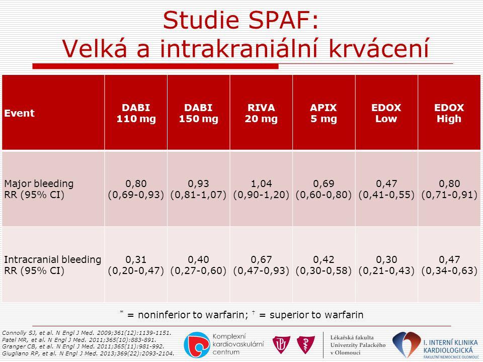 Studie SPAF: Velká a intrakraniální krvácení Connolly SJ, et al. N Engl J Med. 2009;361(12):1139-1151. Patel MR, et al. N Engl J Med. 2011;365(10):883