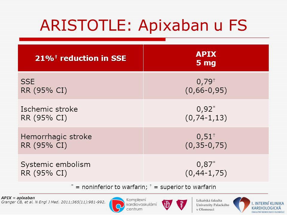 ARISTOTLE: Apixaban u FS APIX = apixaban Granger CB, et al. N Engl J Med. 2011;365(11):981-992. 21% † reduction in SSE APIX 5 mg SSE RR (95% CI) 0,79