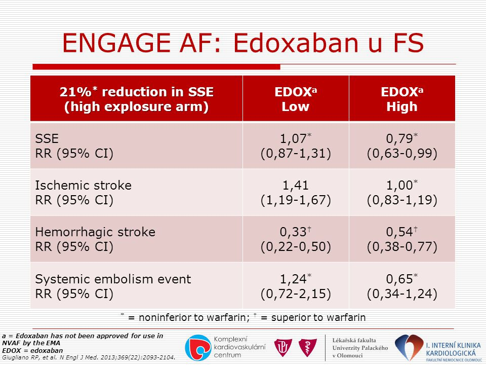 ENGAGE AF: Edoxaban u FS a = Edoxaban has not been approved for use in NVAF by the EMA EDOX = edoxaban Giugliano RP, et al. N Engl J Med. 2013;369(22)