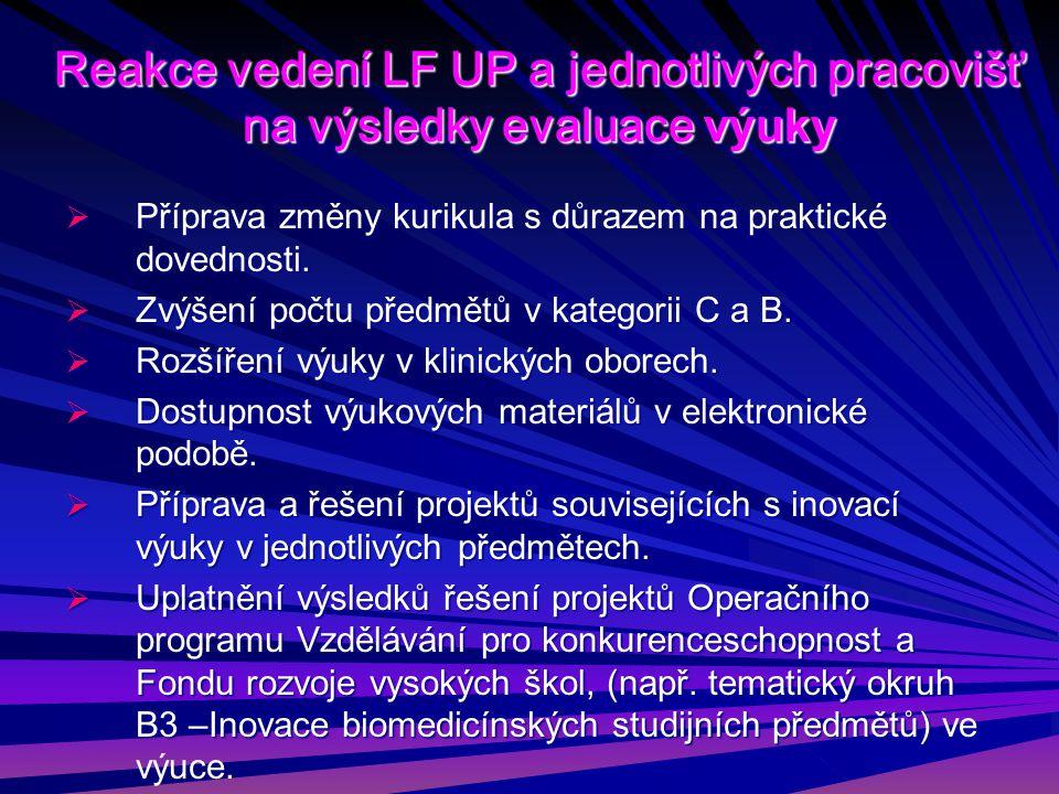 Reakce vedení LF UP a jednotlivých pracovišť na výsledky evaluace výuky  Příprava změny kurikula s důrazem na praktické dovednosti.  Zvýšení počtu p