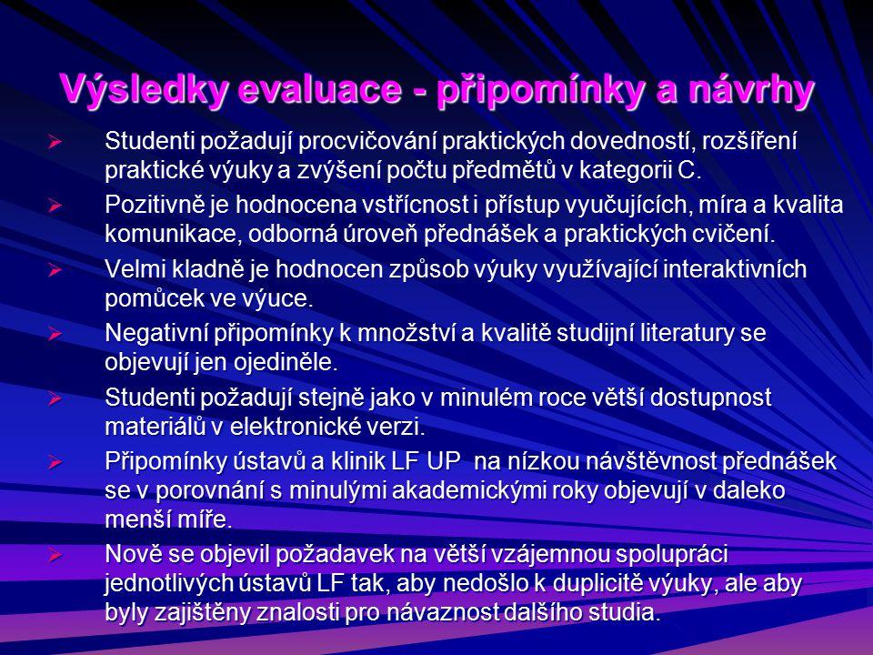 Výsledky evaluace - připomínky a návrhy  Studenti požadují procvičování praktických dovedností, rozšíření praktické výuky a zvýšení počtu předmětů v