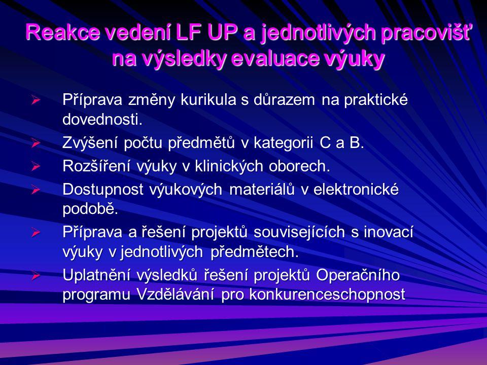 Reakce vedení LF UP a jednotlivých pracovišť na výsledky evaluace výuky  Příprava změny kurikula s důrazem na praktické dovednosti.
