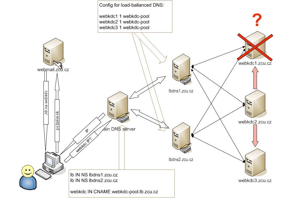 požadavek Jdi na webkdc IP webkdc IP? ?
