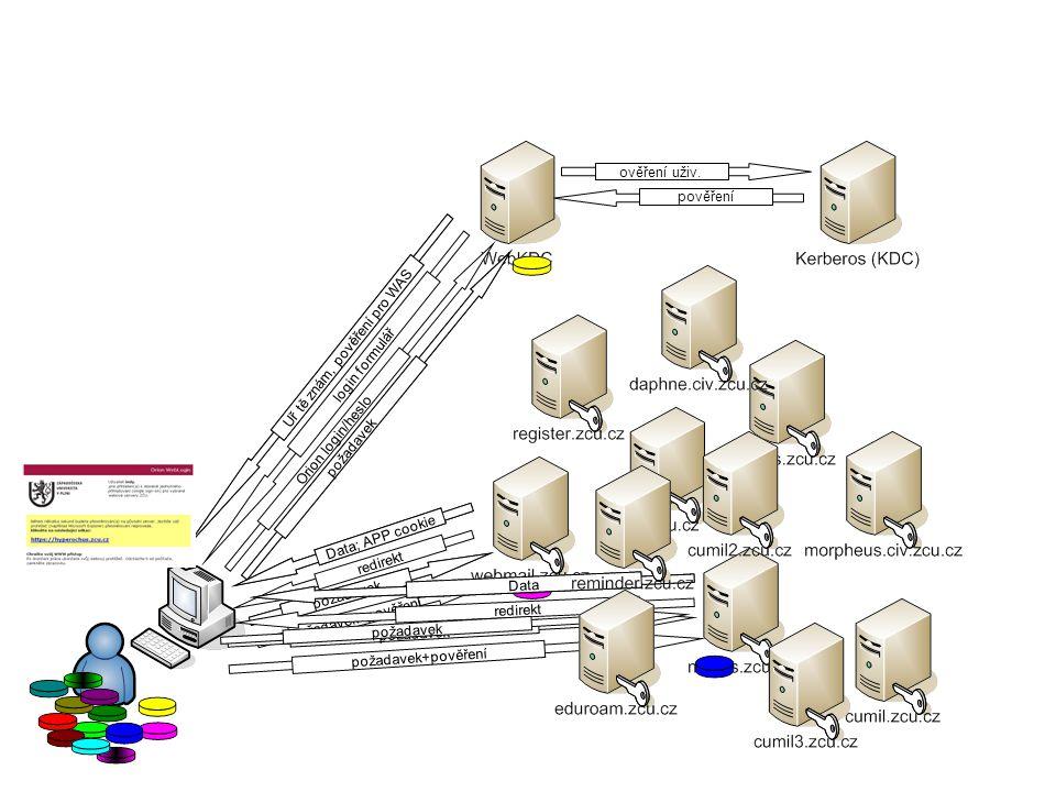 WebAuth - současnost 1x webkdc: 2x CPU 3.2 GHz, 2 GB RAM cumil cumil2 cumil3 cumil4 cumil5 cumil6 rt nagios morpheus.civ daphne.civ webmail mail rannisluzby.civ sluzby.civ oracle.stroje reminder register whois in.fel cvsweb seznam auth oop.kiv dione eduroam/login urednideska multisw sluzby-dev www.dfek www.kar www.ui www.proquest www.studium ldp-civ03 knet taurus