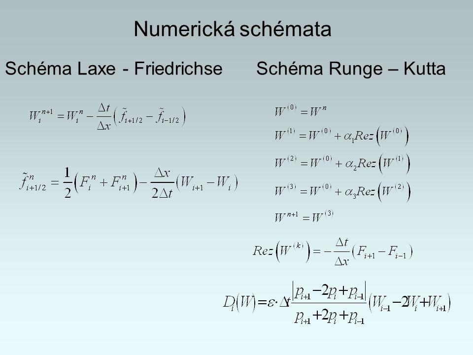 Schéma R – K, Ma = 0,675 Výsledky numerického řešení Rozložení isočar Machova čísla