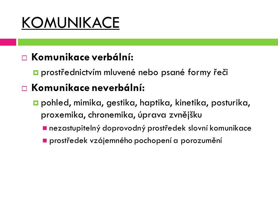 KOMUNIKACE  Komunikace verbální:  prostřednictvím mluvené nebo psané formy řeči  Komunikace neverbální:  pohled, mimika, gestika, haptika, kinetik