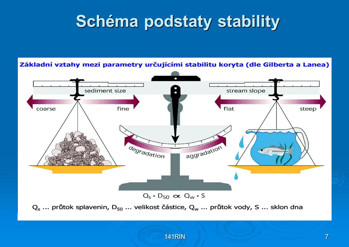 141RIN7 Schéma podstaty stability