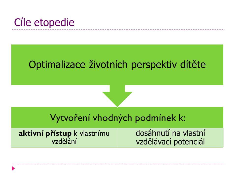 Cíle etopedie Vytvoření vhodných podmínek k: aktivní přístup k vlastnímu vzdělání dosáhnutí na vlastní vzdělávací potenciál Optimalizace životních perspektiv dítěte
