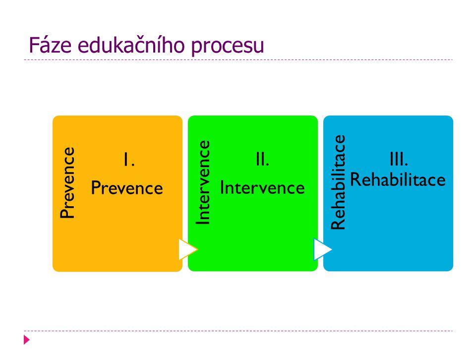 Fáze edukačního procesu Prevence 1.Prevence Intervence II.