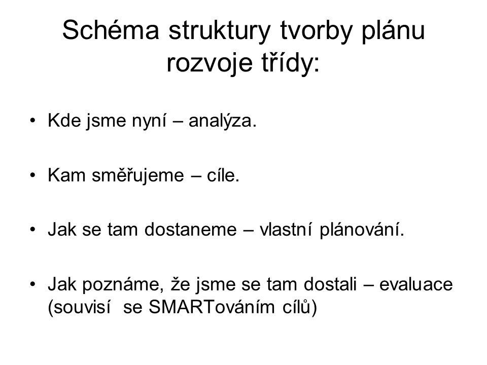 SMYSL Vize školy.