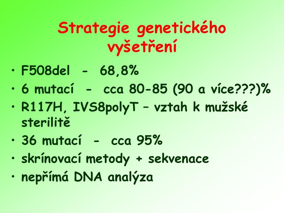 Strategie genetického vyšetření F508del - 68,8% 6 mutací - cca 80-85 (90 a více???)% R117H, IVS8polyT – vztah k mužské sterilitě 36 mutací - cca 95% skrínovací metody + sekvenace nepřímá DNA analýza