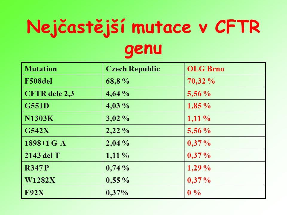 Nejčastější mutace v CFTR genu 0 %0,37%E92X 0,37 %0,55 %W1282X 1,29 %0,74 %R347 P 0,37 %1,11 %2143 del T 0,37 %2,04 %1898+1 G-A 5,56 %2,22 %G542X 1,11 %3,02 %N1303K 1,85 %4,03 %G551D 5,56 %4,64 %CFTR dele 2,3 70,32 %68,8 %F508del OLG BrnoCzech RepublicMutation