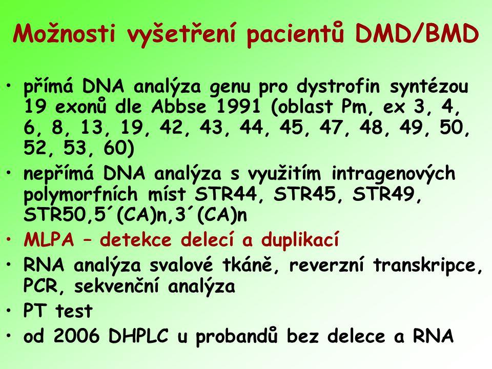 Možnosti vyšetření pacientů DMD/BMD přímá DNA analýza genu pro dystrofin syntézou 19 exonů dle Abbse 1991 (oblast Pm, ex 3, 4, 6, 8, 13, 19, 42, 43, 44, 45, 47, 48, 49, 50, 52, 53, 60) nepřímá DNA analýza s využitím intragenových polymorfních míst STR44, STR45, STR49, STR50,5´(CA)n,3´(CA)n MLPA – detekce delecí a duplikací RNA analýza svalové tkáně, reverzní transkripce, PCR, sekvenční analýza PT test od 2006 DHPLC u probandů bez delece a RNA
