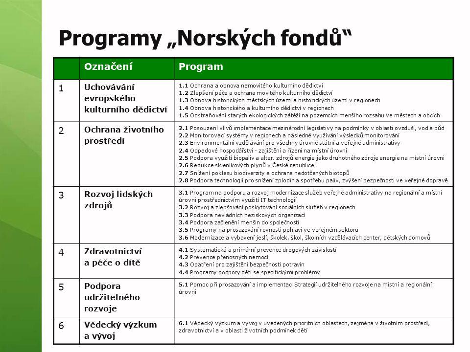 """Programy """"Norských fondů"""" OznačeníProgram 1 Uchovávání evropského kulturního dědictví 1.1 Ochrana a obnova nemovitého kulturního dědictví 1.2 Zlepšení"""