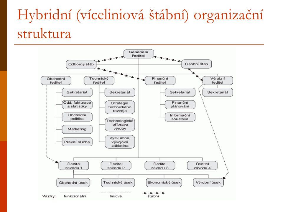 Hybridní (víceliniová štábní) organizační struktura