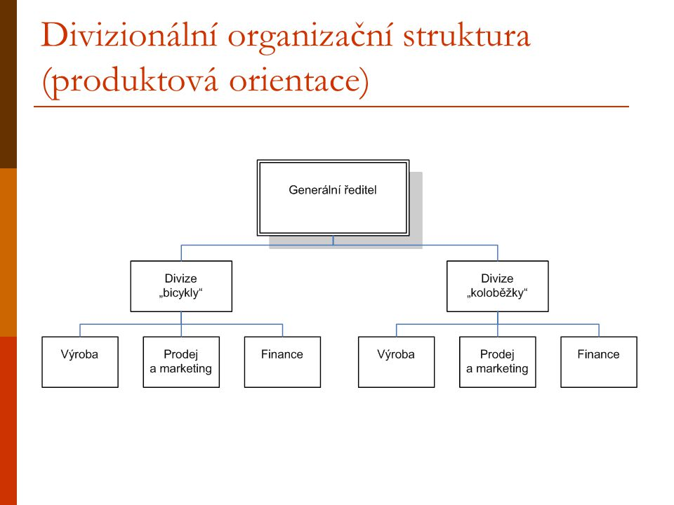 Divizionální organizační struktura (produktová orientace)