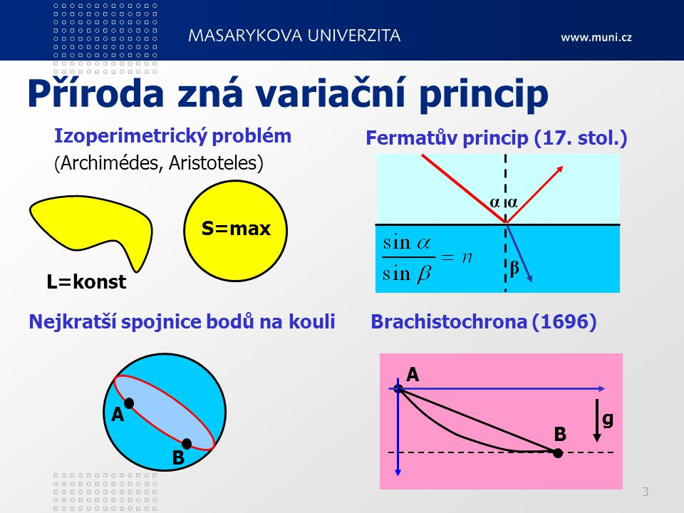 3 Příroda zná variační princip Izoperimetrický problém ( Archimédes, Aristoteles) A B Nejkratší spojnice bodů na kouli Fermatův princip (17. stol.) α