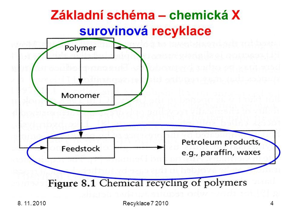 Recyklace 7 20104 Základní schéma – chemická X surovinová recyklace