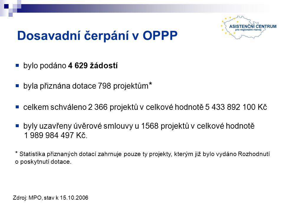 Dosavadní čerpání v OPPP  bylo podáno 4 629 žádostí  byla přiznána dotace 798 projektům *  celkem schváleno 2 366 projektů v celkové hodnotě 5 433 892 100 Kč  byly uzavřeny úvěrové smlouvy u 1568 projektů v celkové hodnotě 1 989 984 497 Kč.