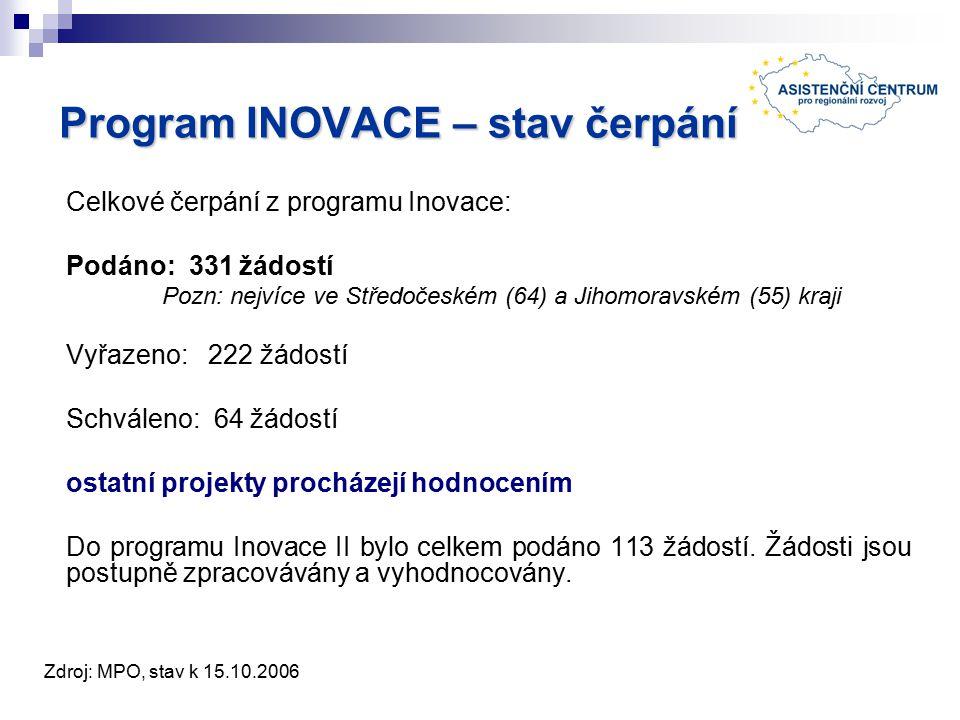 Program INOVACE – stav čerpání Celkové čerpání z programu Inovace: Podáno: 331 žádostí Pozn: nejvíce ve Středočeském (64) a Jihomoravském (55) kraji Vyřazeno: 222 žádostí Schváleno: 64 žádostí ostatní projekty procházejí hodnocením Do programu Inovace II bylo celkem podáno 113 žádostí.