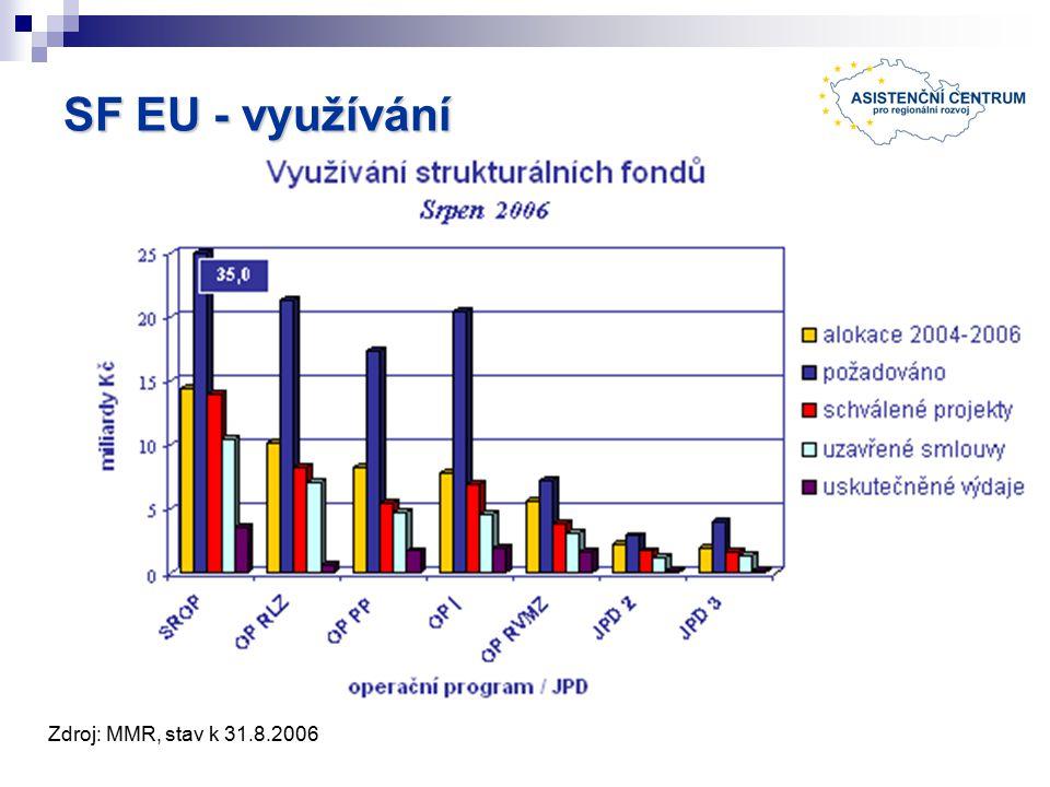 SF EU - využívání Zdroj: MMR, stav k 31.8.2006