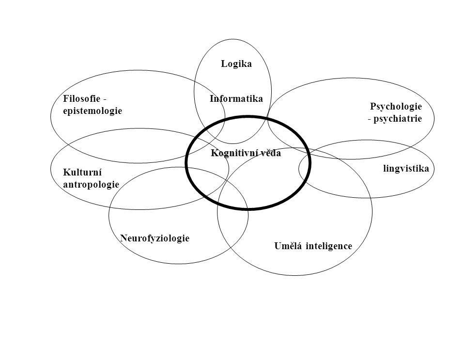 Filosofie - epistemologie Psychologie - psychiatrie Kulturní antropologie lingvistika Umělá inteligence Neurofyziologie Kognitivní věda Logika Informatika