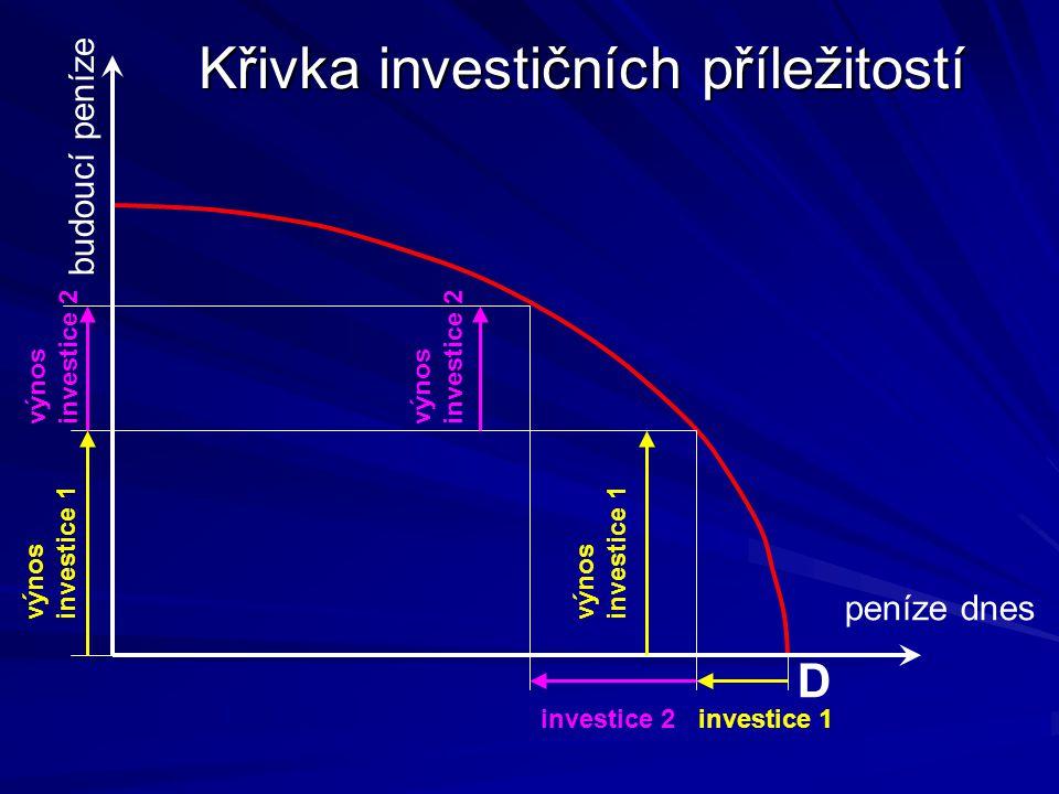 Křivka investičních příležitostí peníze dnes budoucí peníze investice 1 výnos investice 1 investice 2 výnos investice 2 D