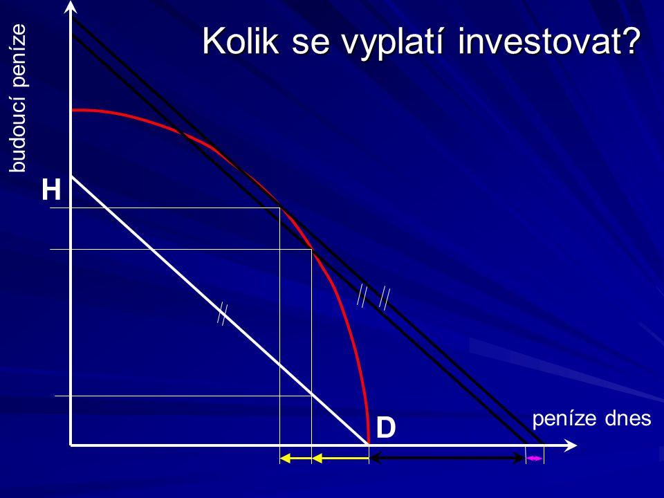 Kolik se vyplatí investovat peníze dnes budoucí peníze D H