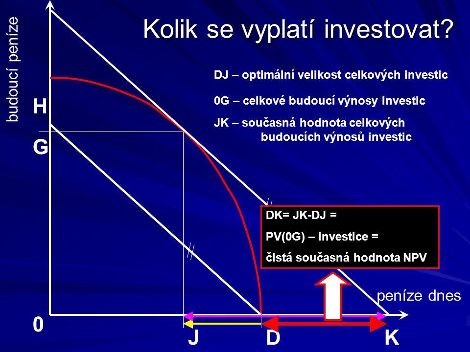 Kolik se vyplatí investovat? peníze dnes budoucí peníze D H J G 0 K DJ – optimální velikost celkových investic 0G – celkové budoucí výnosy investic JK