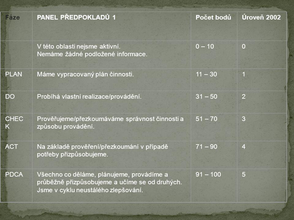 FázePANEL PŘEDPOKLADŮ 1Počet bodůÚroveň 2002 V této oblasti nejsme aktivní.