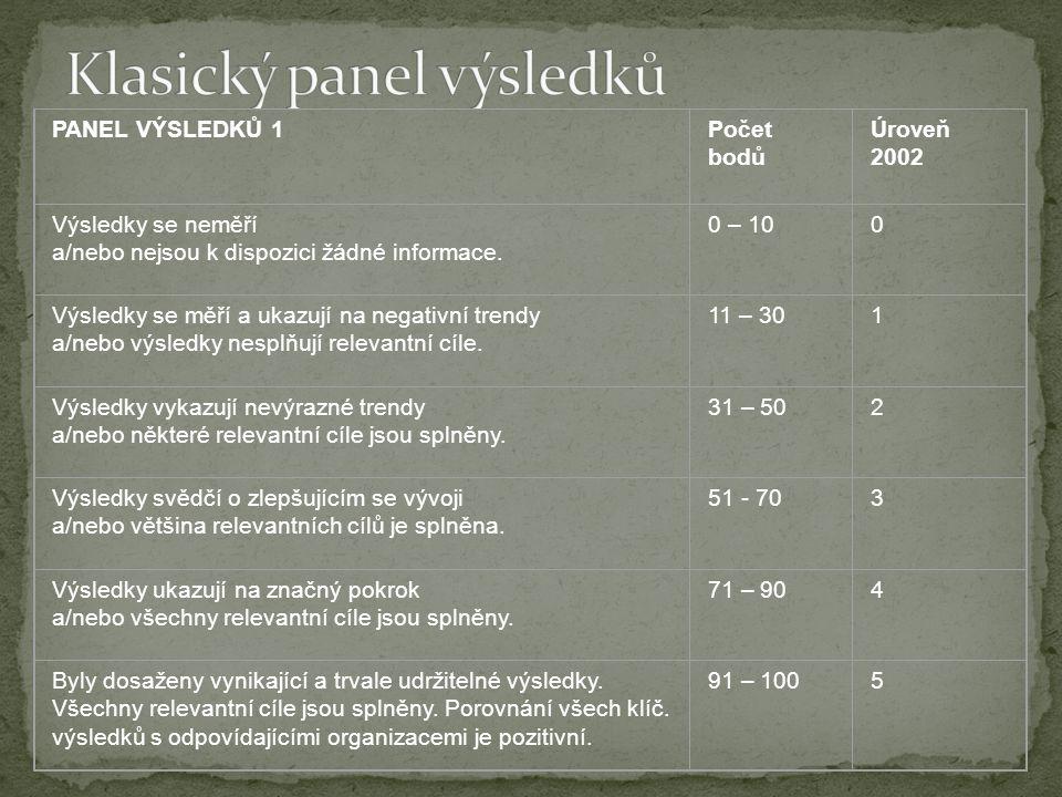 PANEL VÝSLEDKŮ 1Počet bodů Úroveň 2002 Výsledky se neměří a/nebo nejsou k dispozici žádné informace.