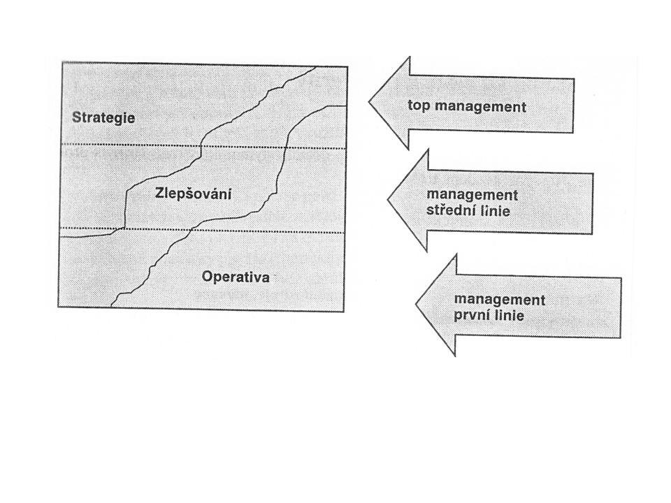 Ad 2) Stádia na cestě k prosperitě a)Zaměření na ekonomické procesy b)Orientace na zákazníka c)Integrovaný management