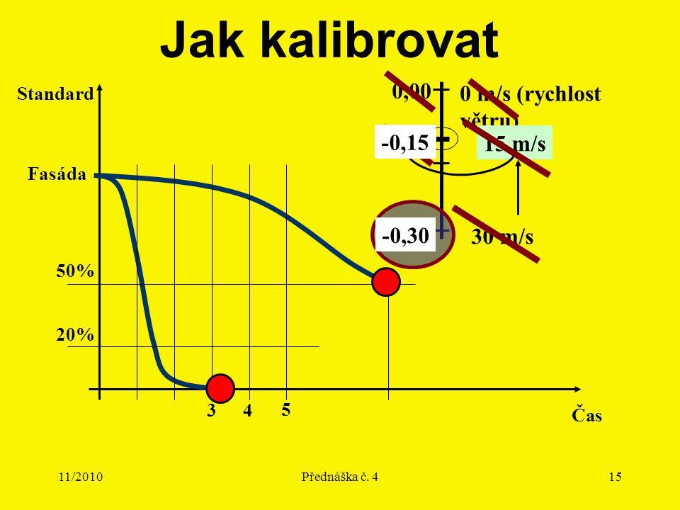 11/2010Přednáška č. 415 Jak kalibrovat Fasáda Standard Čas 5 4 20% 50% 3 -1,00 0,00 30 m/s 0 m/s (rychlost větru) 15 m/s -0,50 -0,30 -0,15