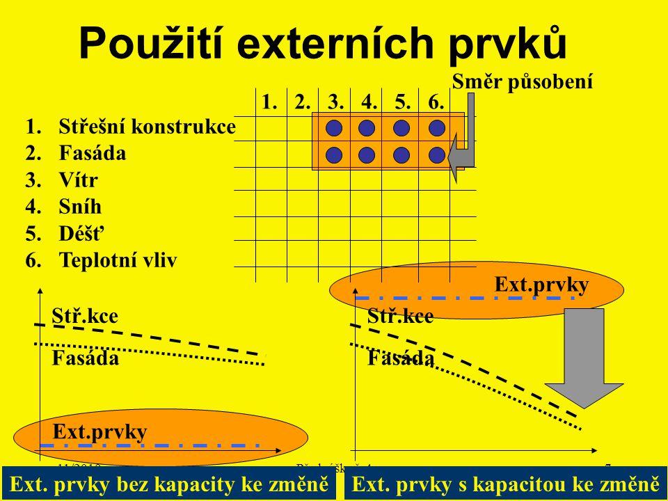 11/2010Přednáška č. 47 Ext.prvky Použití externích prvků 1.Střešní konstrukce 2.Fasáda 3.Vítr 4.Sníh 5.Déšť 6.Teplotní vliv 1. 2. 3. 4. 5. 6. Směr půs