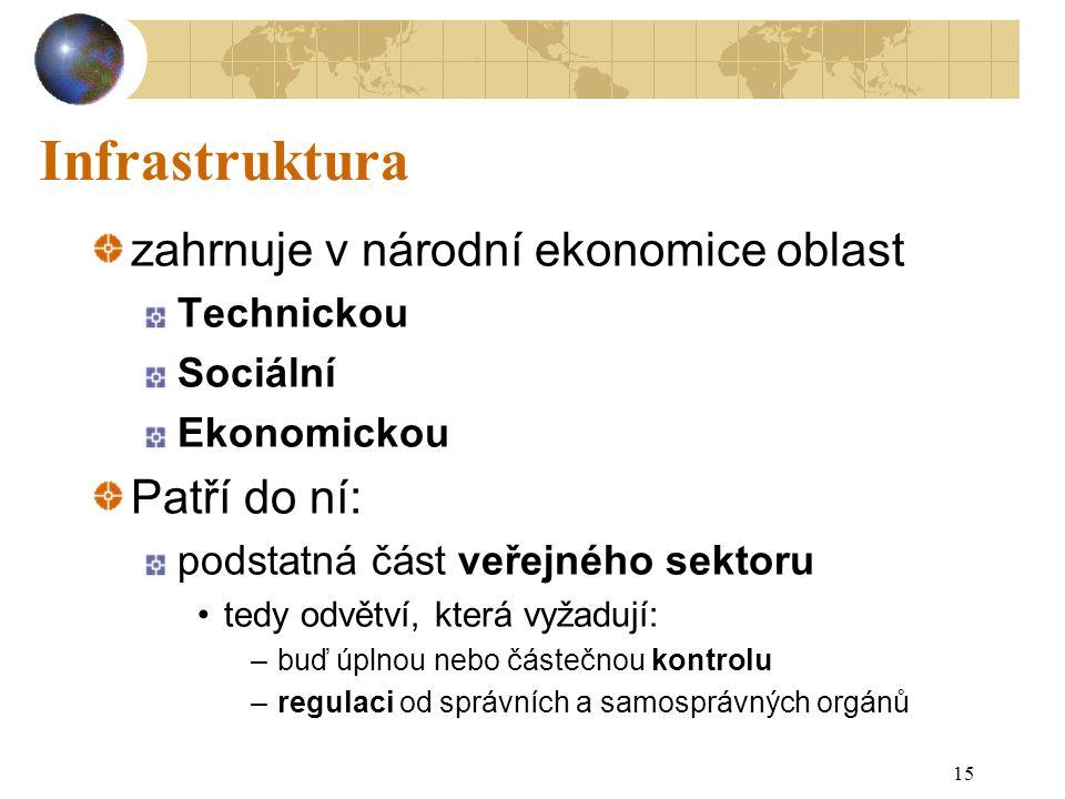 15 Infrastruktura zahrnuje v národní ekonomice oblast Technickou Sociální Ekonomickou Patří do ní: podstatná část veřejného sektoru tedy odvětví, kter
