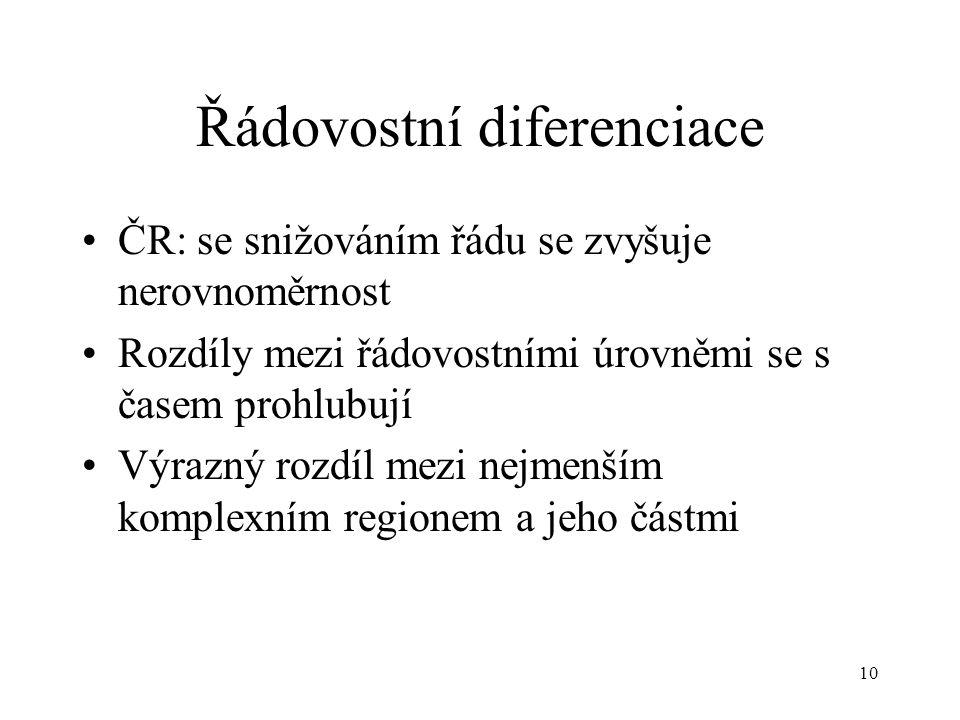 10 Řádovostní diferenciace ČR: se snižováním řádu se zvyšuje nerovnoměrnost Rozdíly mezi řádovostními úrovněmi se s časem prohlubují Výrazný rozdíl me