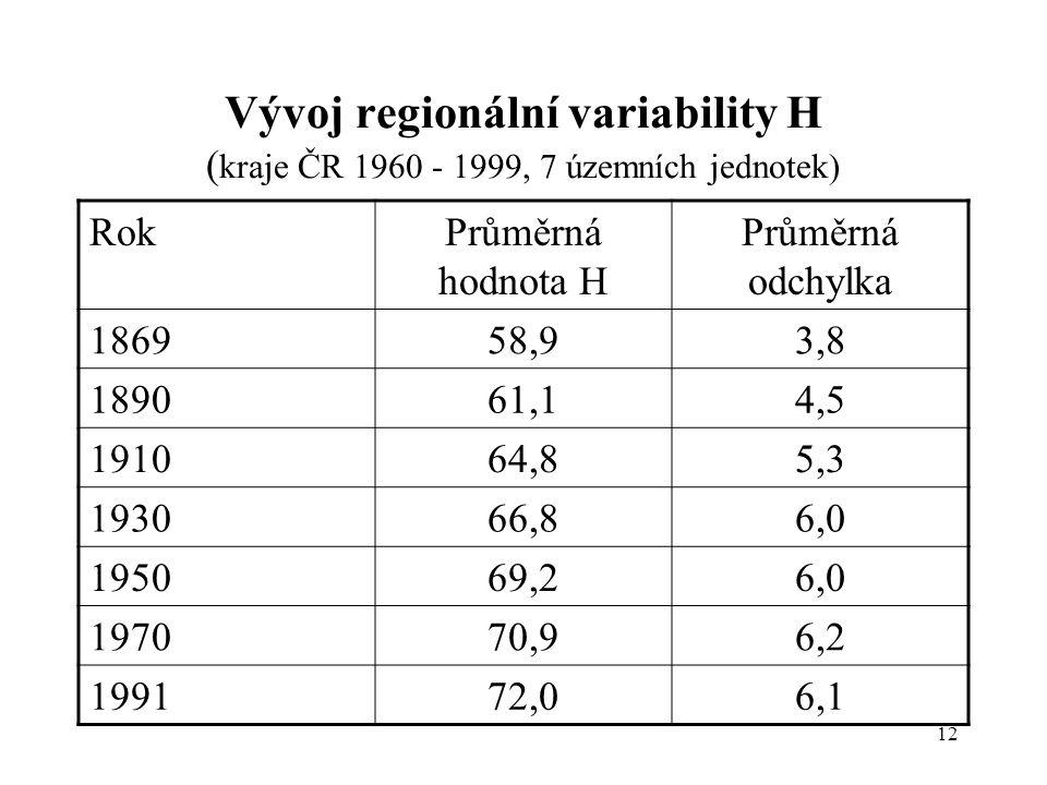 12 Vývoj regionální variability H ( kraje ČR 1960 - 1999, 7 územních jednotek) RokPrůměrná hodnota H Průměrná odchylka 186958,93,8 189061,14,5 191064,