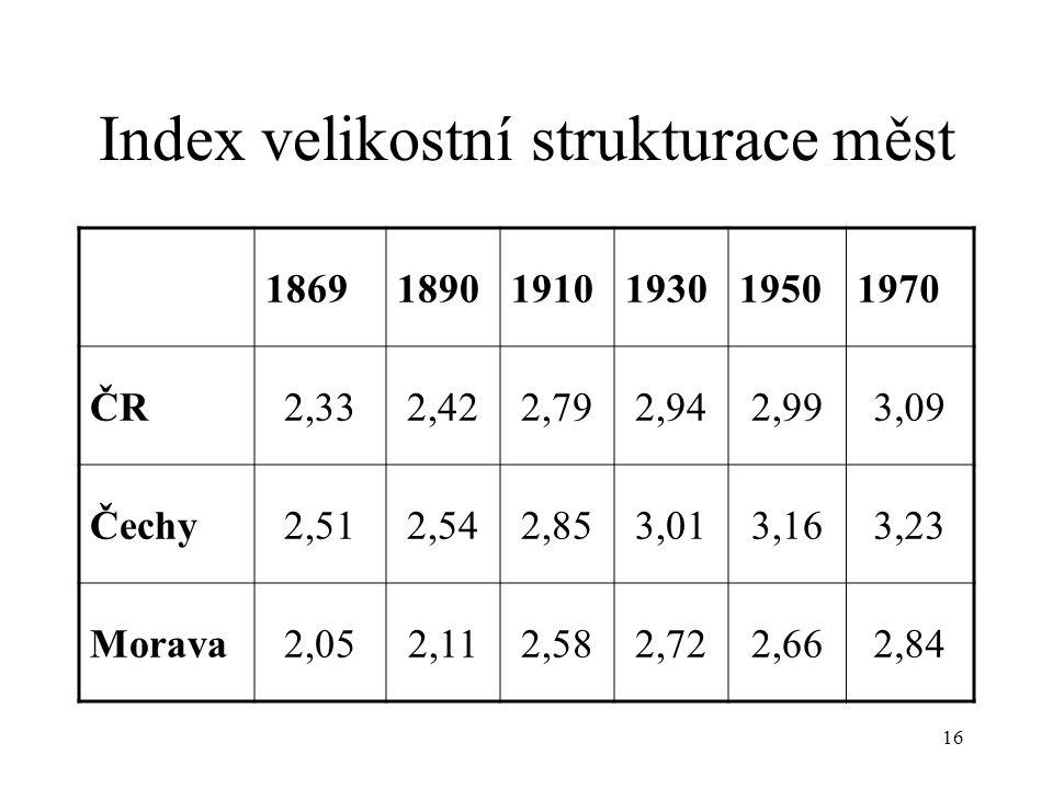 16 Index velikostní strukturace měst 186918901910193019501970 ČR2,332,422,792,942,993,09 Čechy2,512,542,853,013,163,23 Morava2,052,112,582,722,662,84