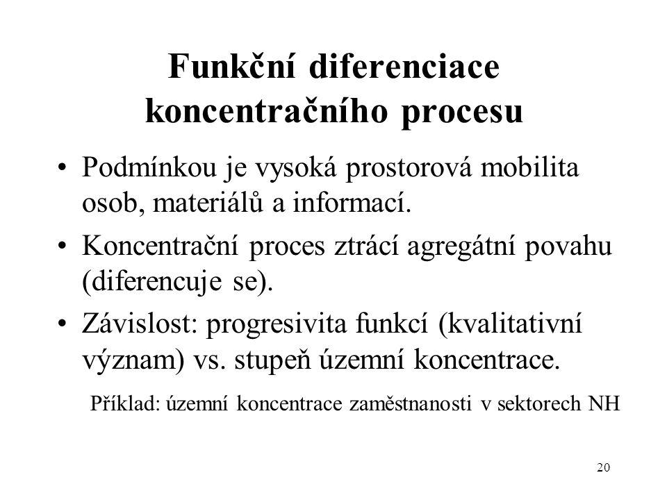 20 Funkční diferenciace koncentračního procesu Podmínkou je vysoká prostorová mobilita osob, materiálů a informací. Koncentrační proces ztrácí agregát