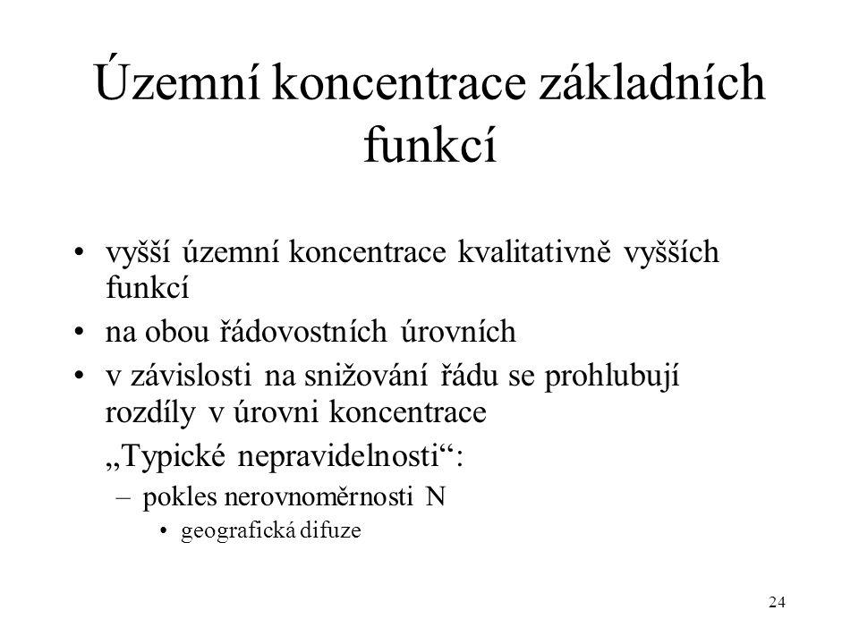 24 Územní koncentrace základních funkcí vyšší územní koncentrace kvalitativně vyšších funkcí na obou řádovostních úrovních v závislosti na snižování ř