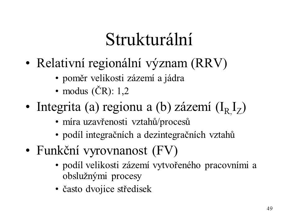 49 Strukturální Relativní regionální význam (RRV) poměr velikosti zázemí a jádra modus (ČR): 1,2 Integrita (a) regionu a (b) zázemí (I R, I Z ) míra u