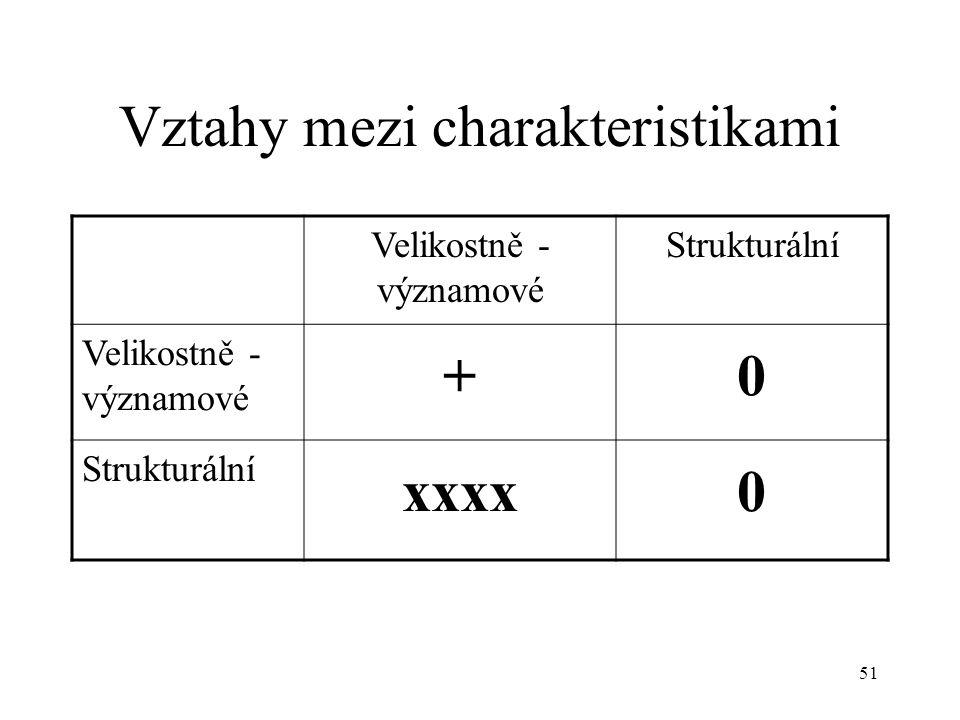 51 Vztahy mezi charakteristikami Velikostně - významové Strukturální Velikostně - významové +0 Strukturální xxxx0